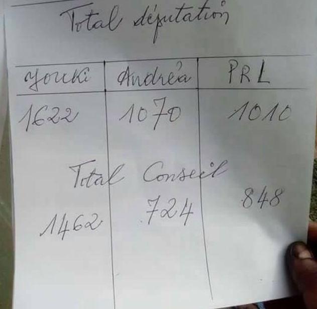 Législatives 2017 à Kinkala : Quand Nick Fylla accepte de se plier devant Andréa Sassou