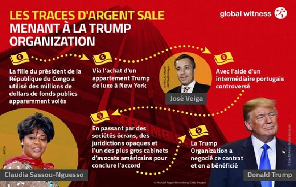 Comment la famille Sassou Nguesso a acheté un appartement Trump new-yorkais avec de l'argent volé